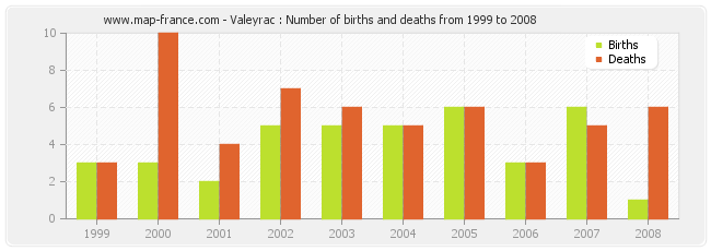 Valeyrac : Number of births and deaths from 1999 to 2008