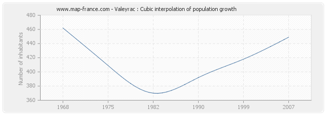 Valeyrac : Cubic interpolation of population growth