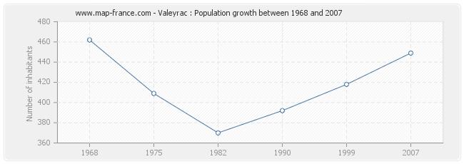 Population Valeyrac
