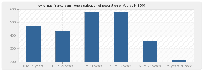 Age distribution of population of Vayres in 1999