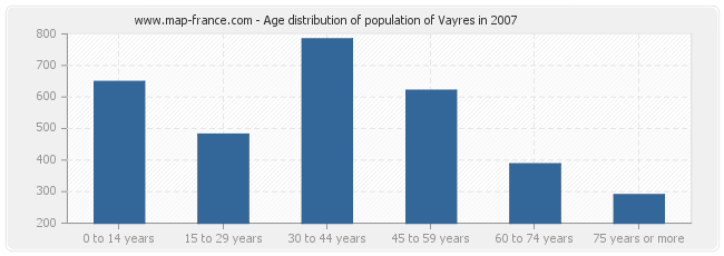 Age distribution of population of Vayres in 2007
