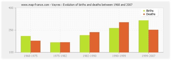 Vayres : Evolution of births and deaths between 1968 and 2007