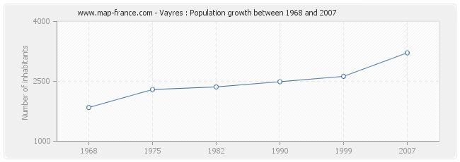 Population Vayres