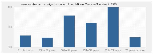 Age distribution of population of Vendays-Montalivet in 1999