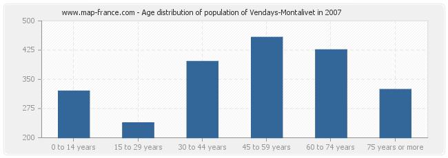 Age distribution of population of Vendays-Montalivet in 2007