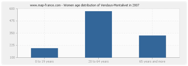 Women age distribution of Vendays-Montalivet in 2007