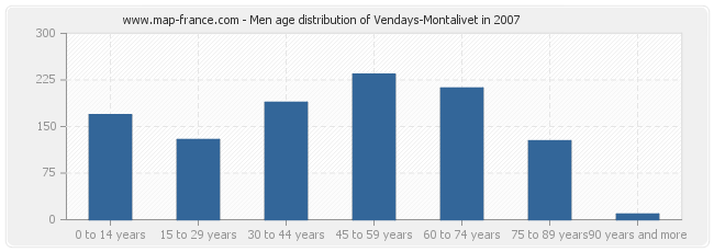 Men age distribution of Vendays-Montalivet in 2007