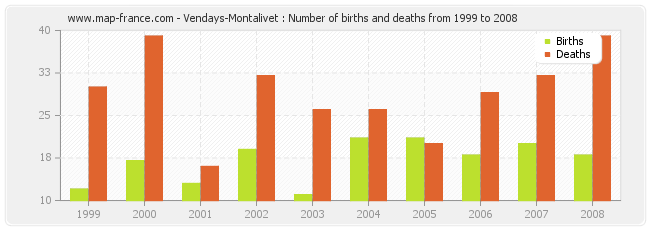 Vendays-Montalivet : Number of births and deaths from 1999 to 2008