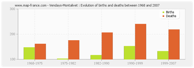 Vendays-Montalivet : Evolution of births and deaths between 1968 and 2007