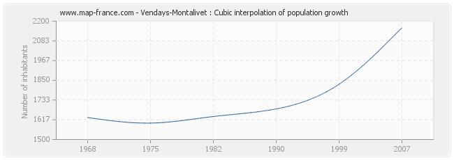 Vendays-Montalivet : Cubic interpolation of population growth