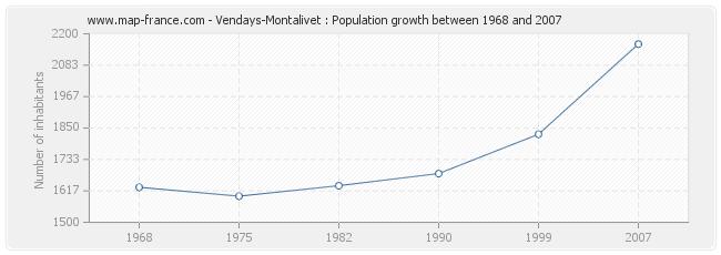 Population Vendays-Montalivet