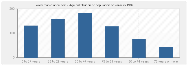 Age distribution of population of Vérac in 1999