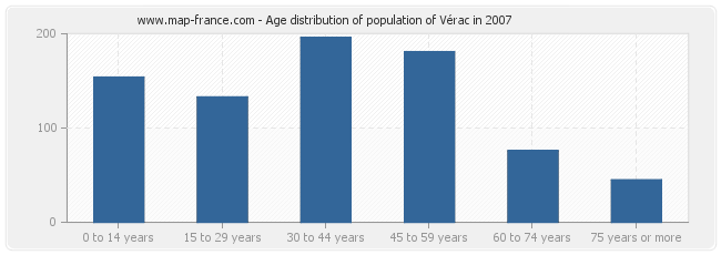 Age distribution of population of Vérac in 2007