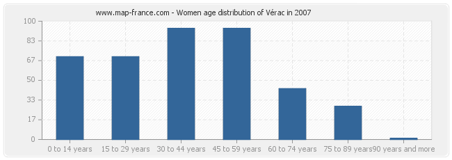 Women age distribution of Vérac in 2007