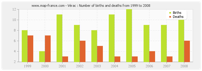 Vérac : Number of births and deaths from 1999 to 2008
