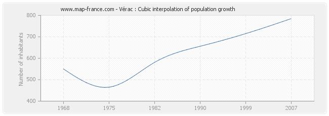 Vérac : Cubic interpolation of population growth