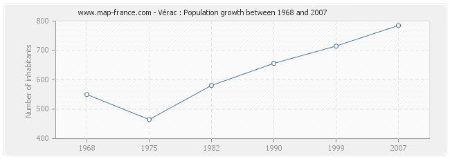 Population Vérac
