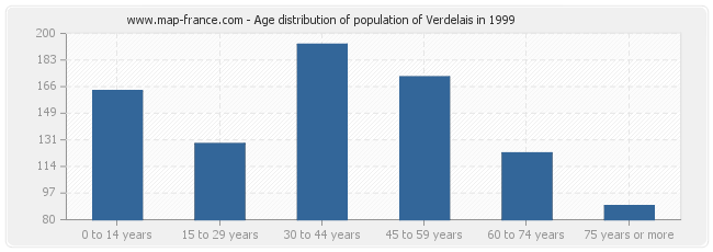 Age distribution of population of Verdelais in 1999