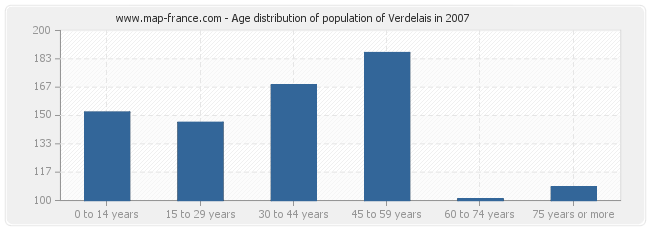 Age distribution of population of Verdelais in 2007
