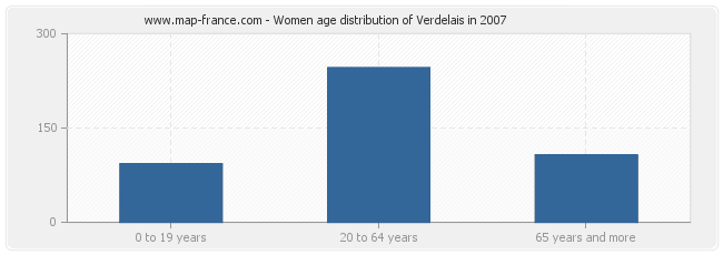 Women age distribution of Verdelais in 2007