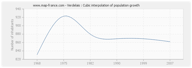 Verdelais : Cubic interpolation of population growth