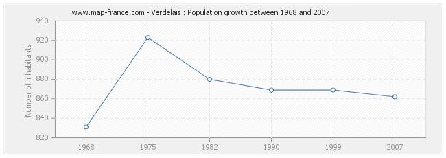 Population Verdelais