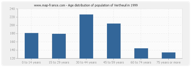 Age distribution of population of Vertheuil in 1999