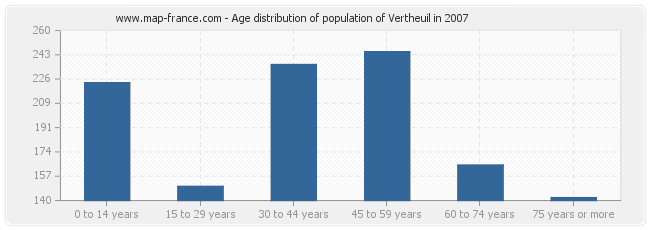 Age distribution of population of Vertheuil in 2007