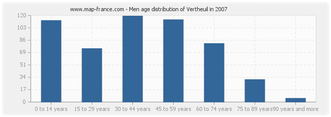 Men age distribution of Vertheuil in 2007