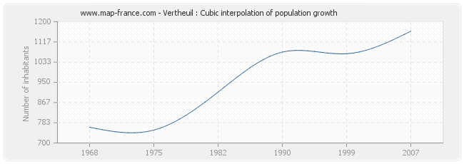 Vertheuil : Cubic interpolation of population growth