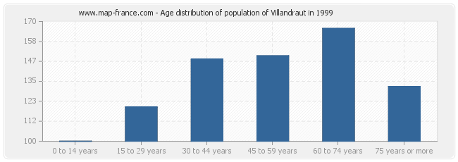 Age distribution of population of Villandraut in 1999