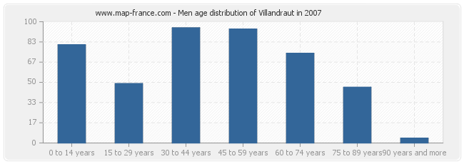 Men age distribution of Villandraut in 2007
