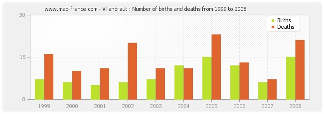 Villandraut : Number of births and deaths from 1999 to 2008