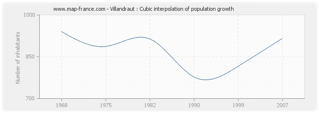 Villandraut : Cubic interpolation of population growth