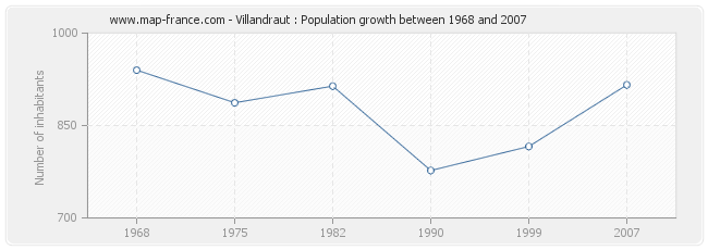 Population Villandraut