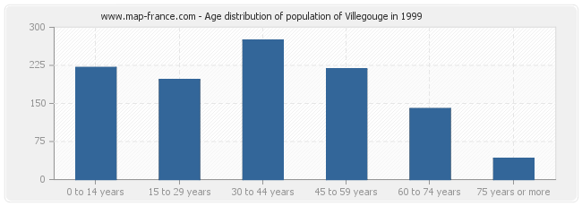 Age distribution of population of Villegouge in 1999