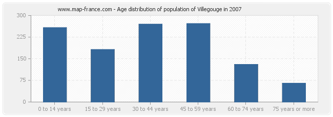 Age distribution of population of Villegouge in 2007