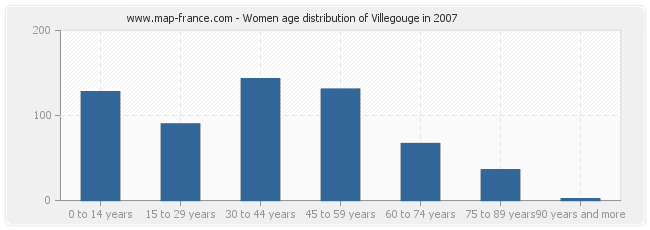 Women age distribution of Villegouge in 2007