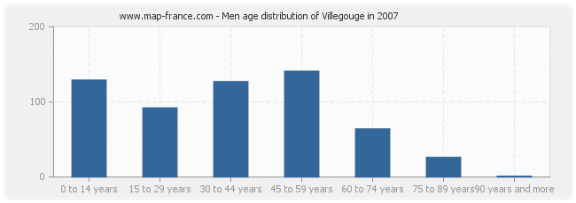 Men age distribution of Villegouge in 2007