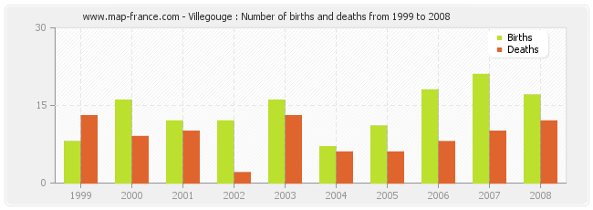 Villegouge : Number of births and deaths from 1999 to 2008