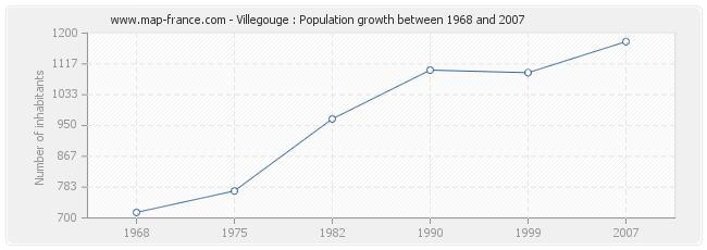 Population Villegouge