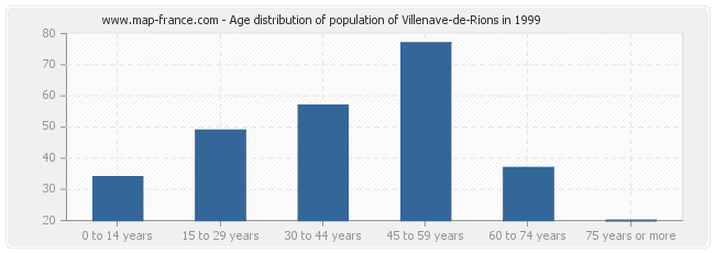 Age distribution of population of Villenave-de-Rions in 1999