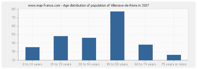Age distribution of population of Villenave-de-Rions in 2007