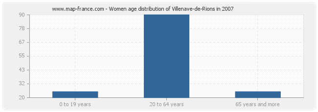 Women age distribution of Villenave-de-Rions in 2007