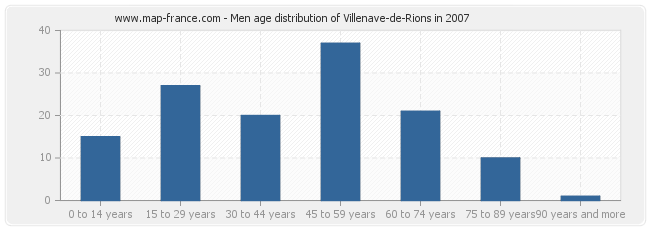 Men age distribution of Villenave-de-Rions in 2007