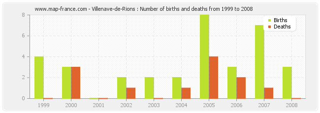 Villenave-de-Rions : Number of births and deaths from 1999 to 2008