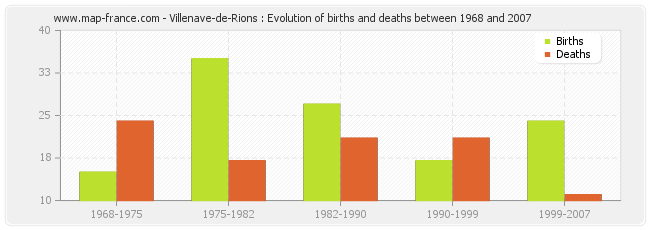 Villenave-de-Rions : Evolution of births and deaths between 1968 and 2007