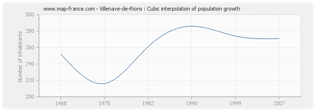 Villenave-de-Rions : Cubic interpolation of population growth