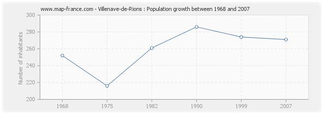 Population Villenave-de-Rions