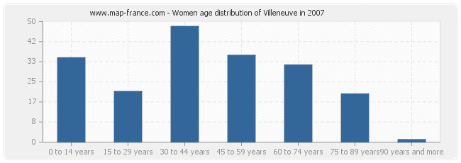 Women age distribution of Villeneuve in 2007